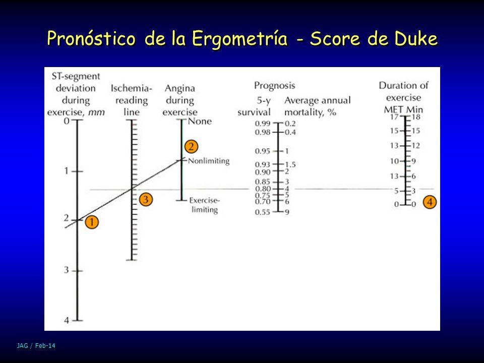 Pronóstico de la Ergometría - Score de Duke