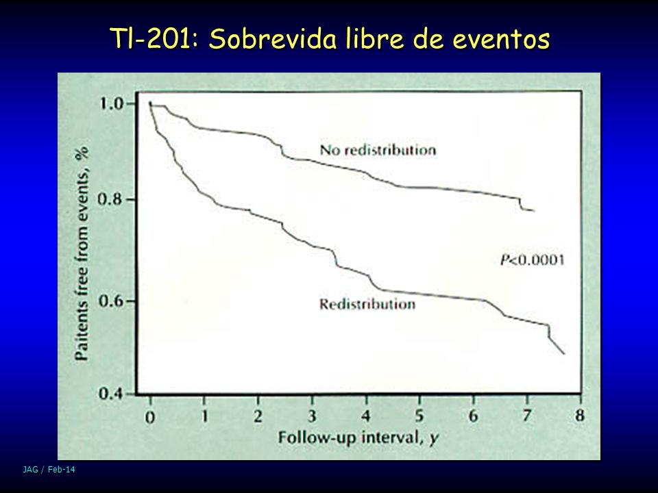 Tl-201: Sobrevida libre de eventos