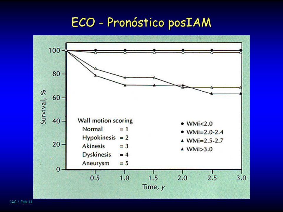 ECO - Pronóstico posIAM