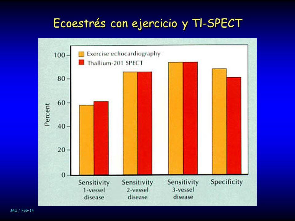 Ecoestrés con ejercicio y Tl-SPECT