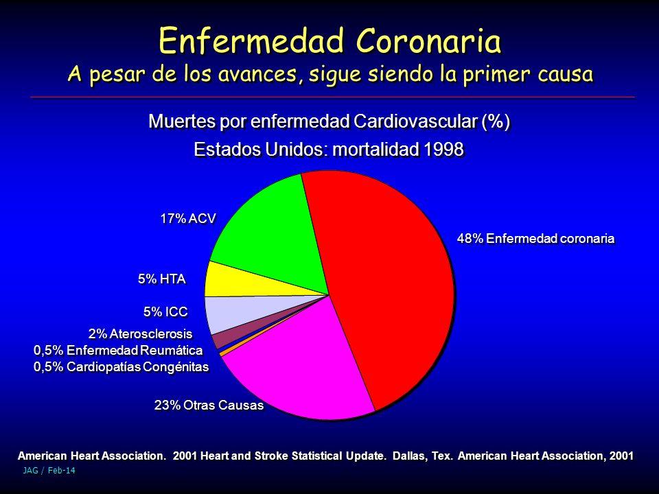 Enfermedad Coronaria A pesar de los avances, sigue siendo la primer causa