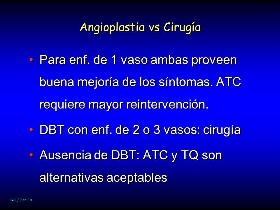 Angioplastia vs Cirugía