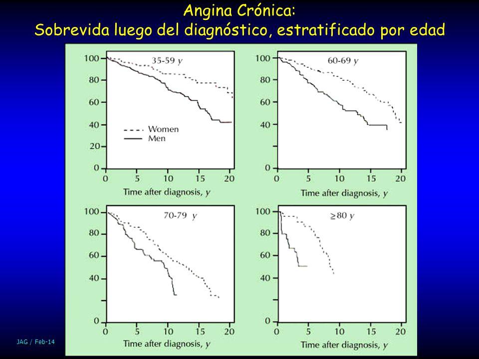 Angina Crónica: Sobrevida luego del diagnóstico, estratificado por edad