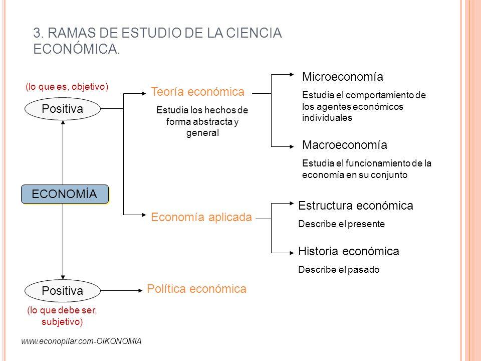 3. RAMAS DE ESTUDIO DE LA CIENCIA ECONÓMICA.