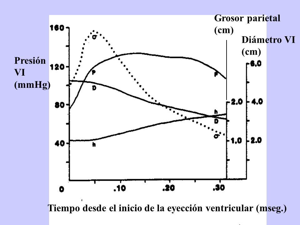 Grosor parietal (cm) Diámetro VI. (cm) Presión.