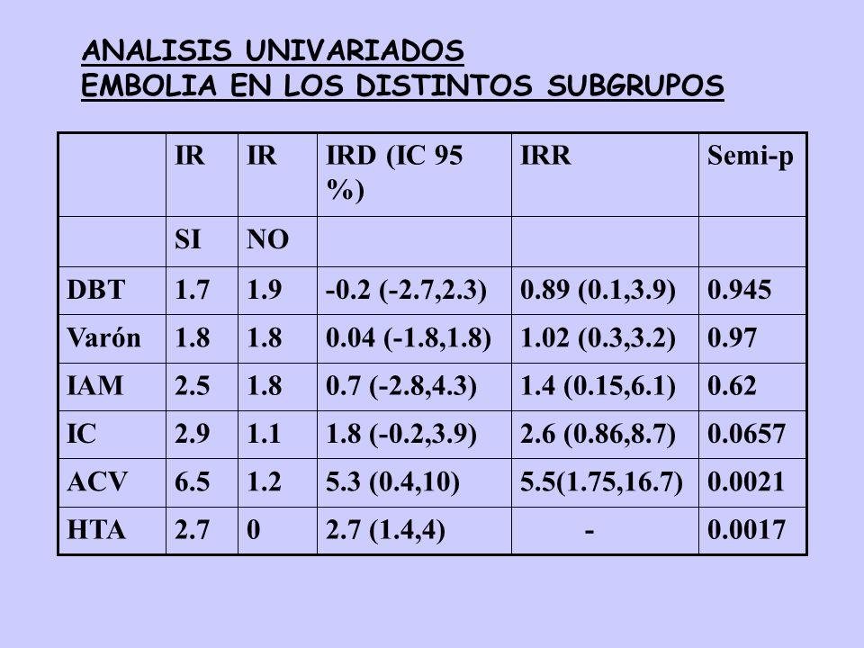 ANALISIS UNIVARIADOSEMBOLIA EN LOS DISTINTOS SUBGRUPOS. 0.0017. - 2.7 (1.4,4) 2.7. HTA. 0.0021. 5.5(1.75,16.7)