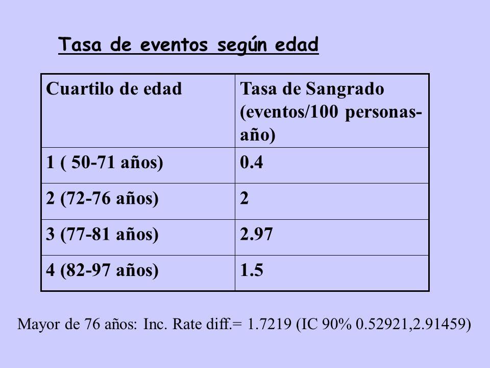 Tasa de eventos según edad
