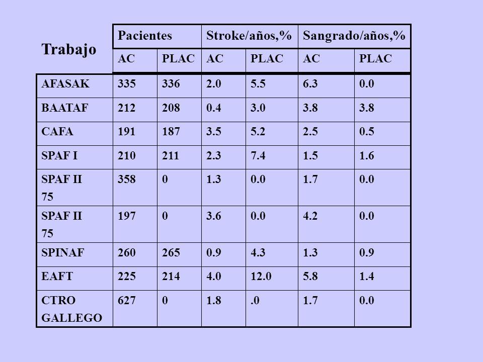 Trabajo Sangrado/años,% Stroke/años,% Pacientes PLAC AC 0.0 1.7 .0 1.8