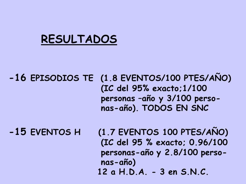 RESULTADOS -16 EPISODIOS TE (1.8 EVENTOS/100 PTES/AÑO)