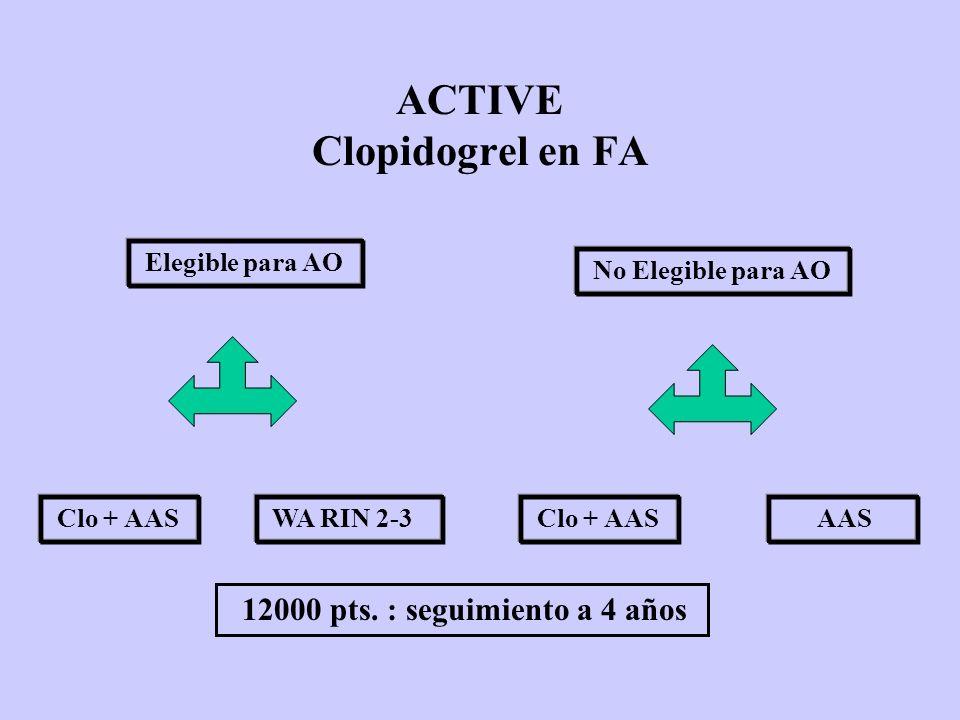 ACTIVE Clopidogrel en FA