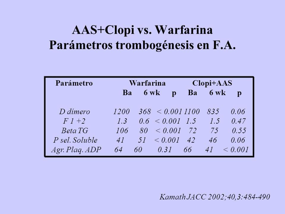 AAS+Clopi vs. Warfarina Parámetros trombogénesis en F.A.