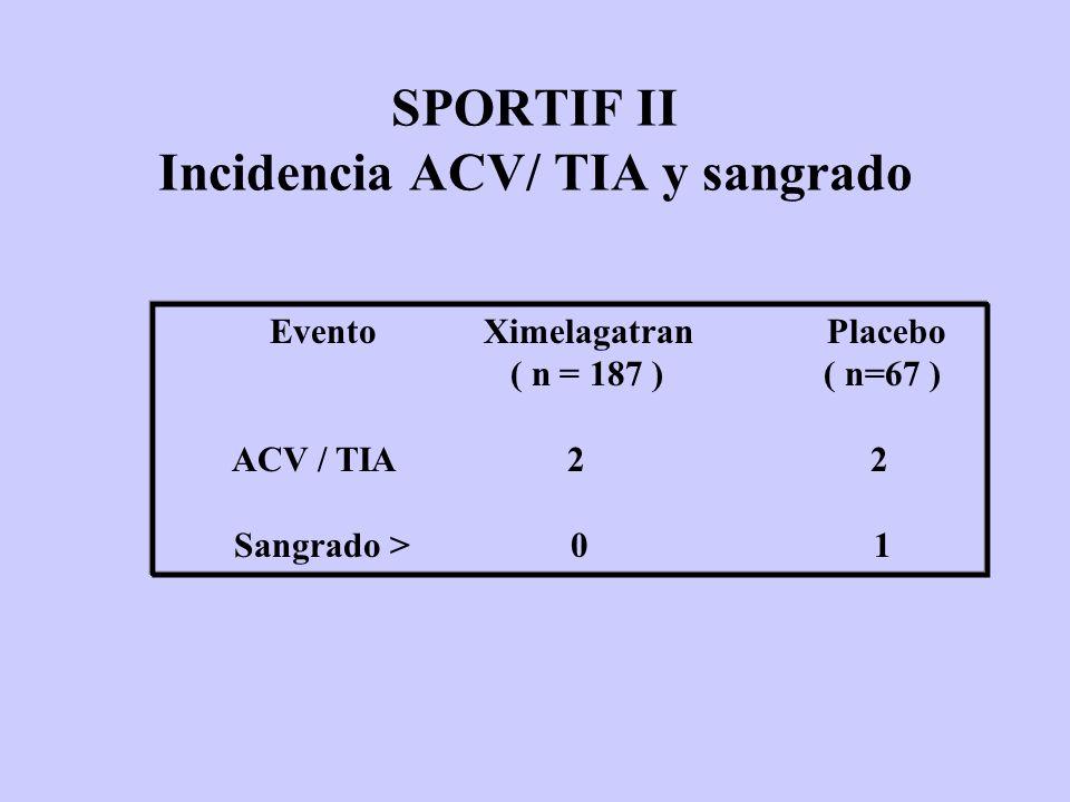 SPORTIF II Incidencia ACV/ TIA y sangrado