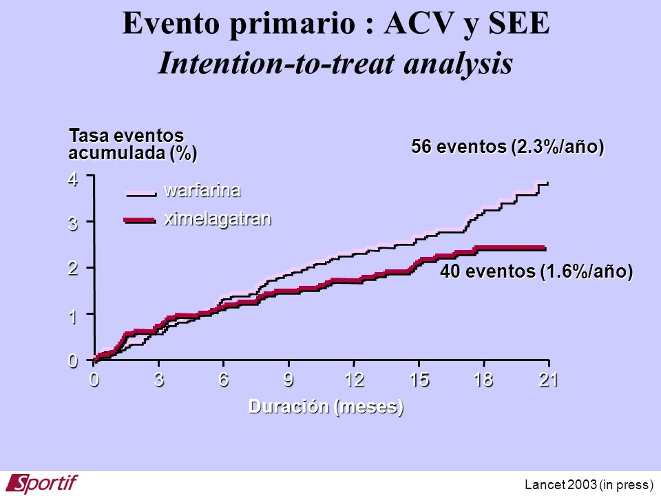 Evento primario : ACV y SEE Intention-to-treat analysis