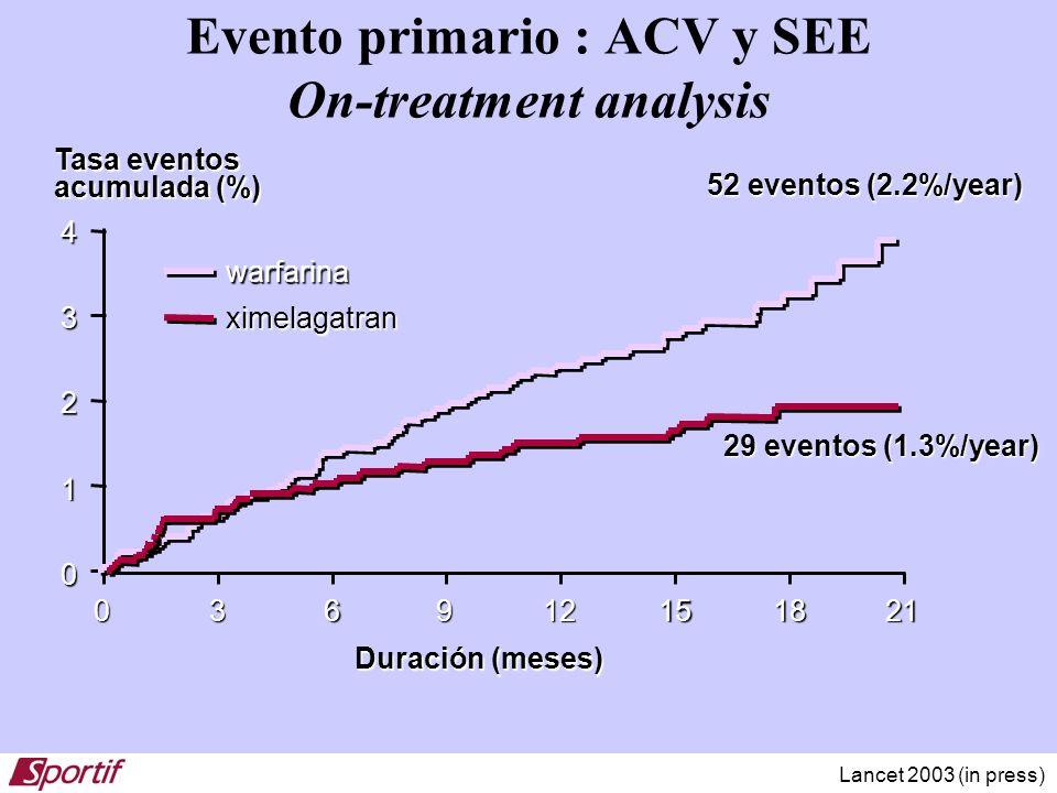 Evento primario : ACV y SEE On-treatment analysis