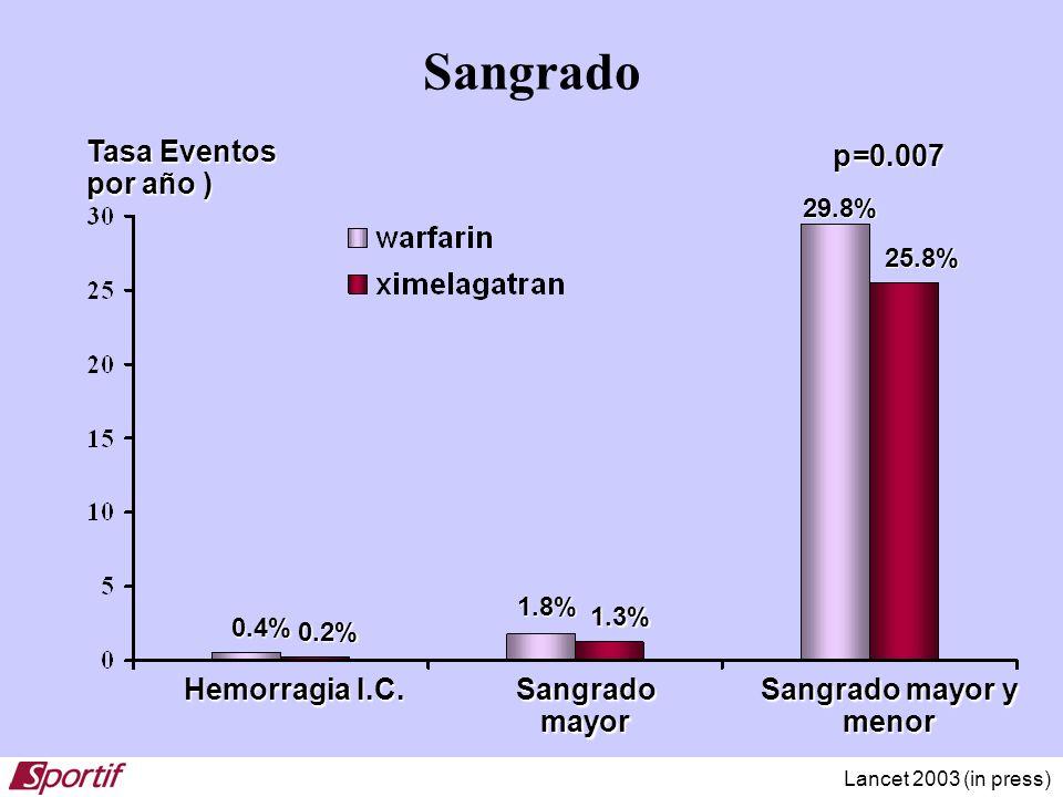 Sangrado Tasa Eventos por año ) p=0.007 Hemorragia I.C. Sangrado mayor
