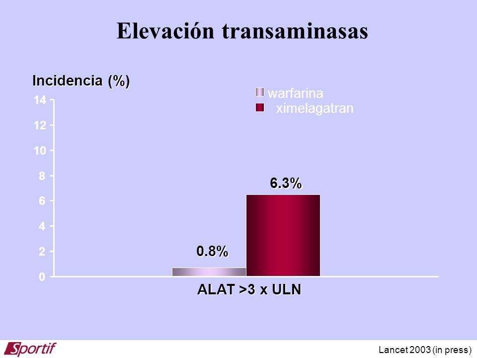 Elevación transaminasas