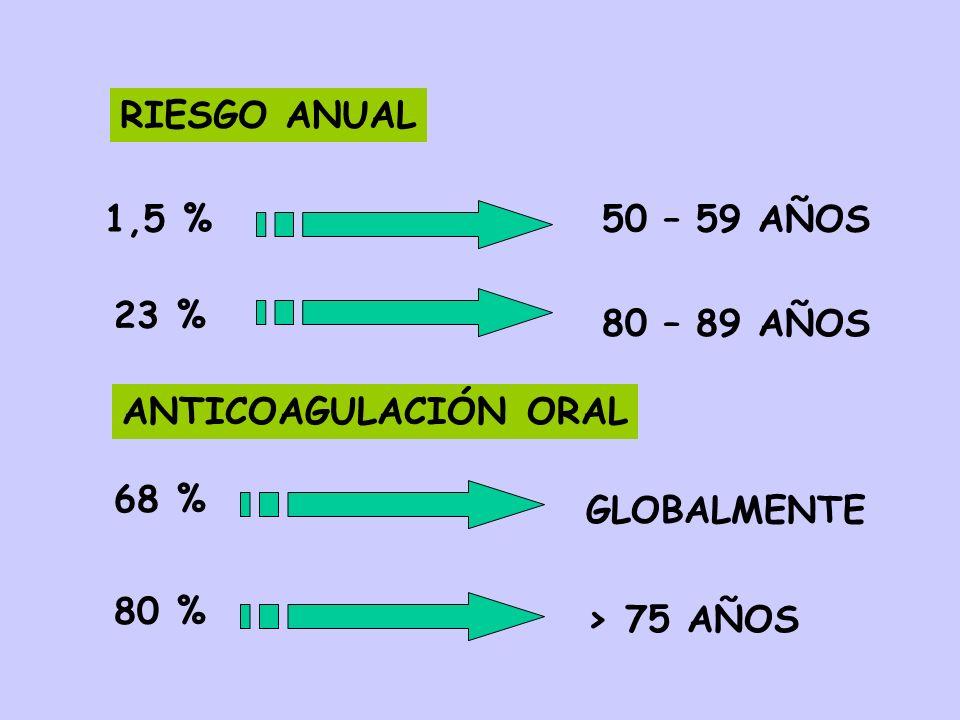 RIESGO ANUAL 1,5 % 50 – 59 AÑOS. 23 % 80 – 89 AÑOS. ANTICOAGULACIÓN ORAL. 68 % GLOBALMENTE. 80 %