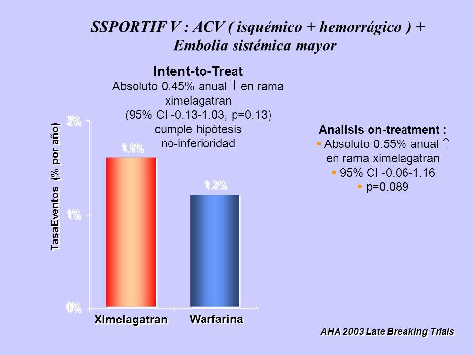 Analisis on-treatment :