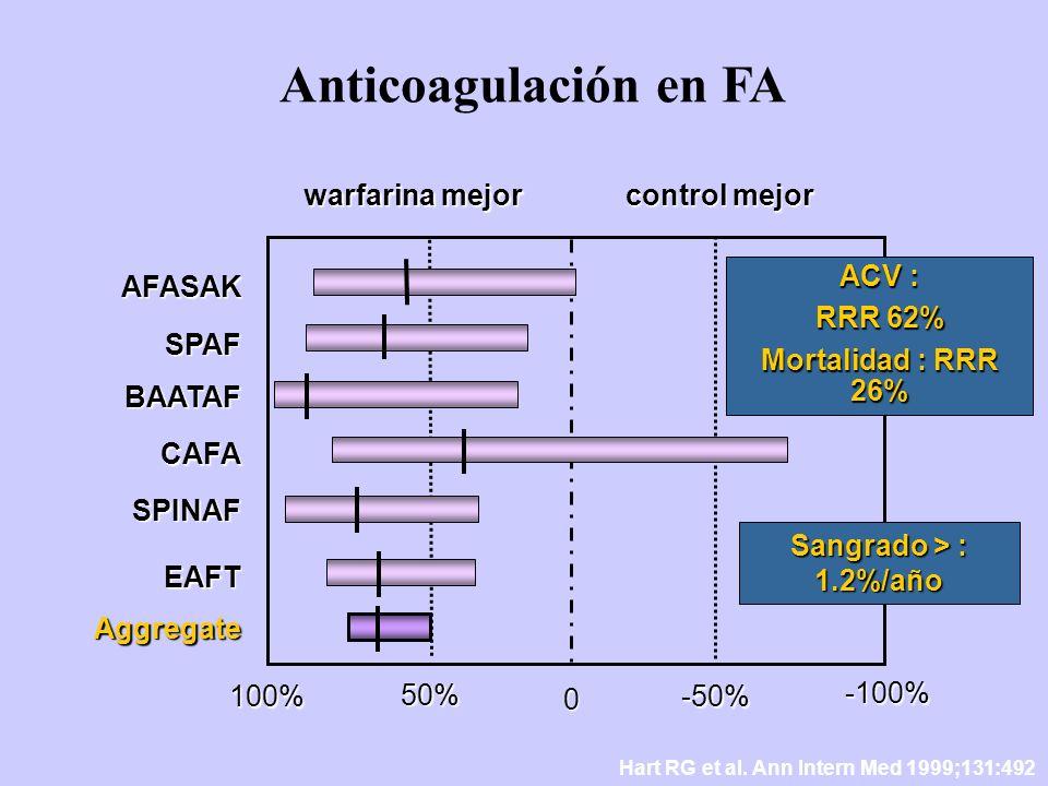 Anticoagulación en FA warfarina mejor control mejor AFASAK SPAF BAATAF