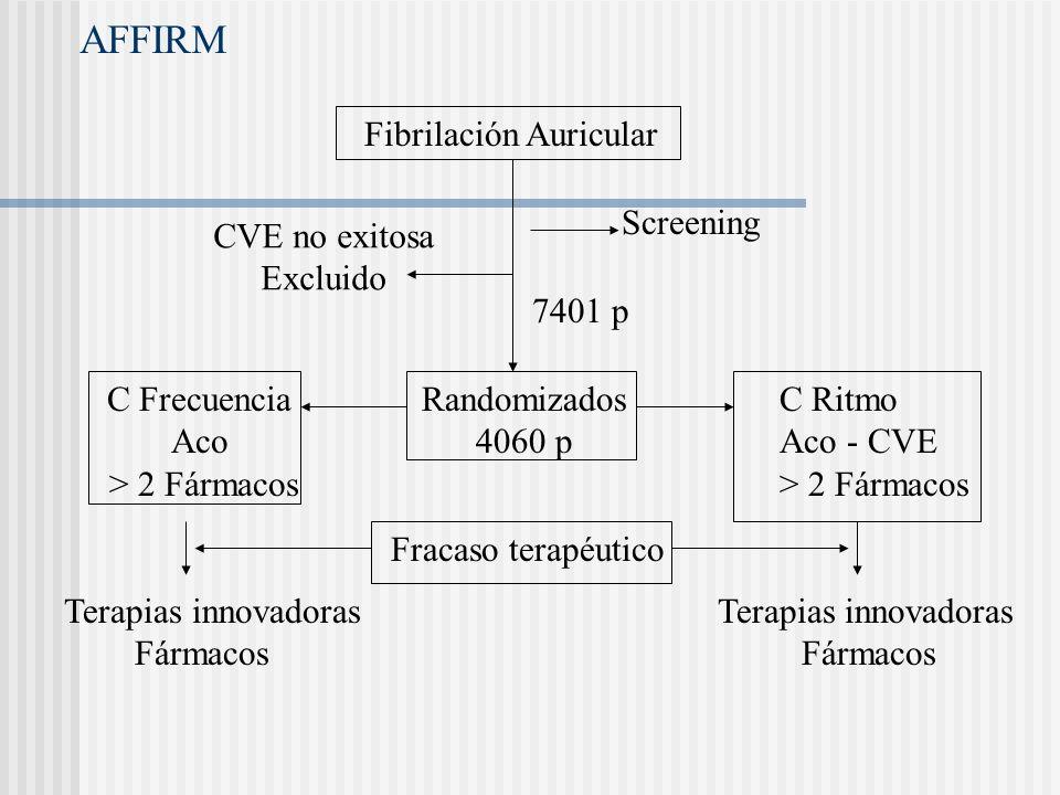 AFFIRM Fibrilación Auricular Screening CVE no exitosa Excluido 7401 p