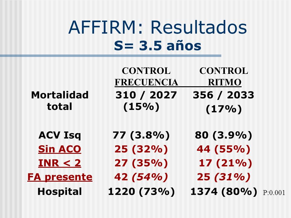 AFFIRM: Resultados S= 3.5 años
