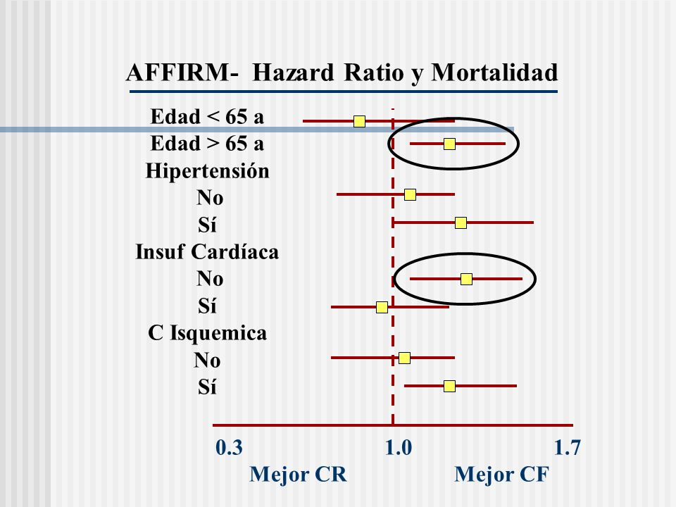 AFFIRM- Hazard Ratio y Mortalidad