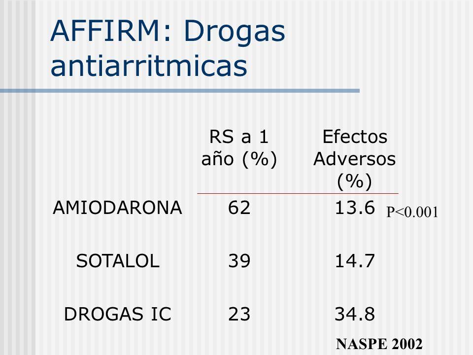 AFFIRM: Drogas antiarritmicas