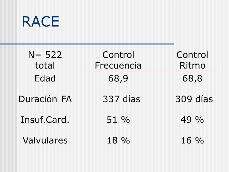 RACE N= 522 total Control Frecuencia Control Ritmo Edad 68,9 68,8