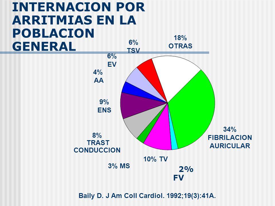 34% FIBRILACION AURICULAR