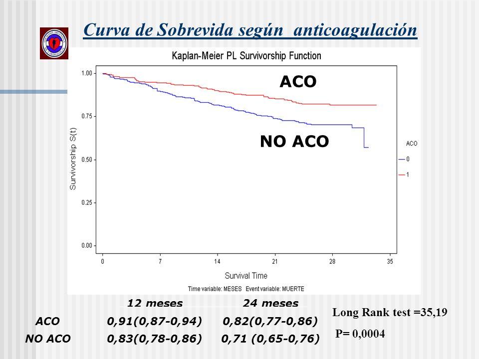 Curva de Sobrevida según anticoagulación