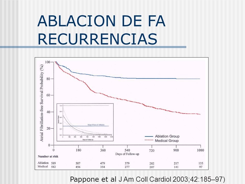 ABLACION DE FA RECURRENCIAS