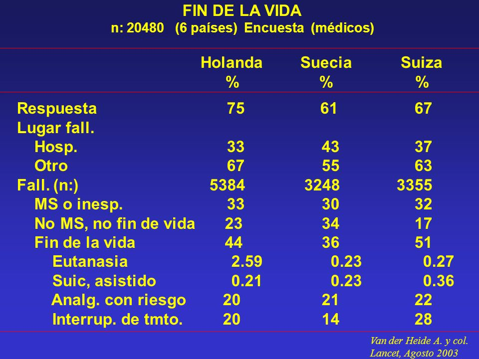 n: 20480 (6 países) Encuesta (médicos)