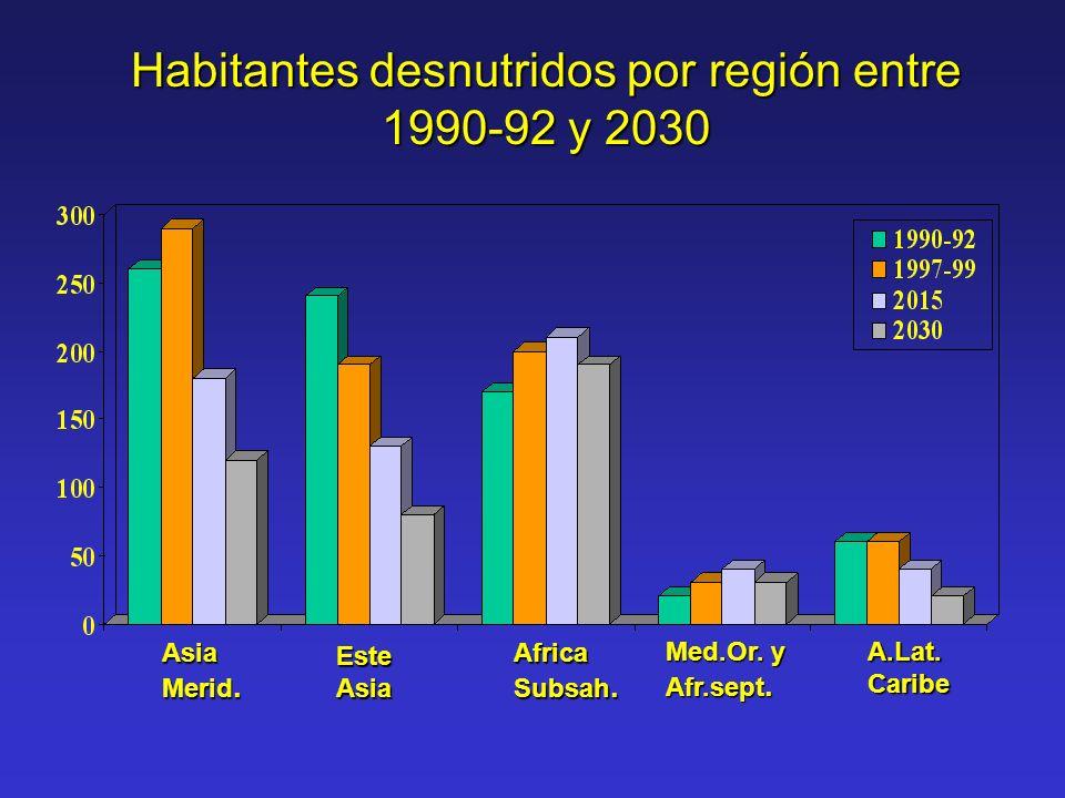 Habitantes desnutridos por región entre