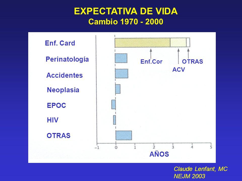 EXPECTATIVA DE VIDA Cambio 1970 - 2000 Enf. Card Perinatología