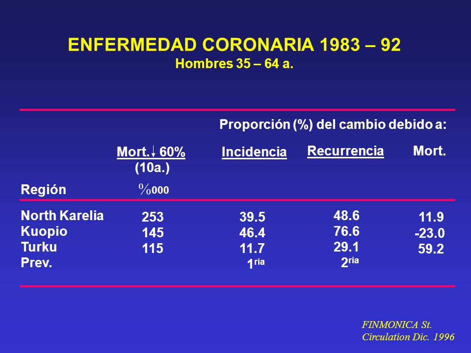 ENFERMEDAD CORONARIA 1983 – 92