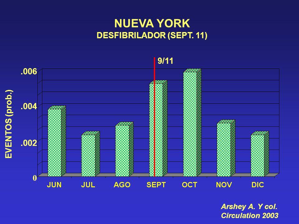 NUEVA YORK DESFIBRILADOR (SEPT. 11) 9/11 .006 .004 EVENTOS (prob.)