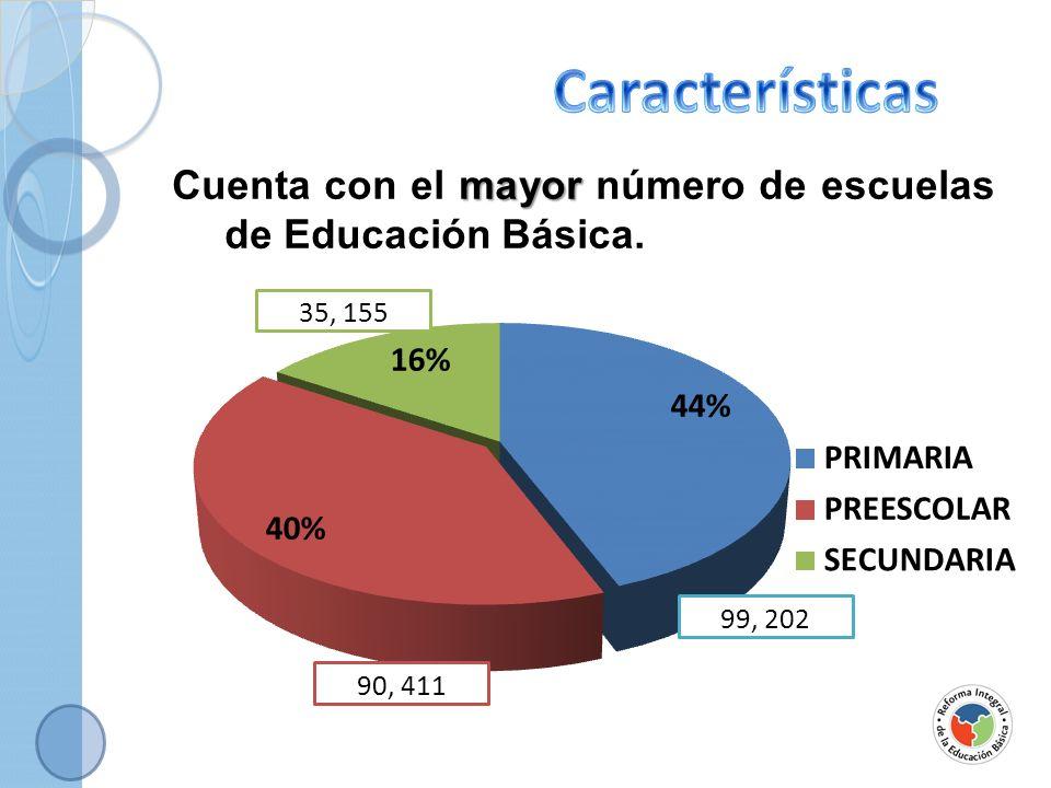 Características Cuenta con el mayor número de escuelas de Educación Básica.
