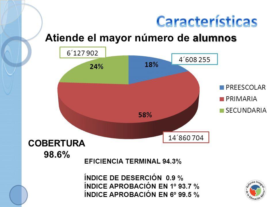 Características Atiende el mayor número de alumnos COBERTURA 98.6%