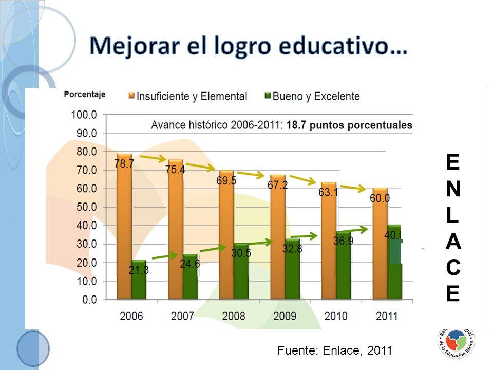 Mejorar el logro educativo…