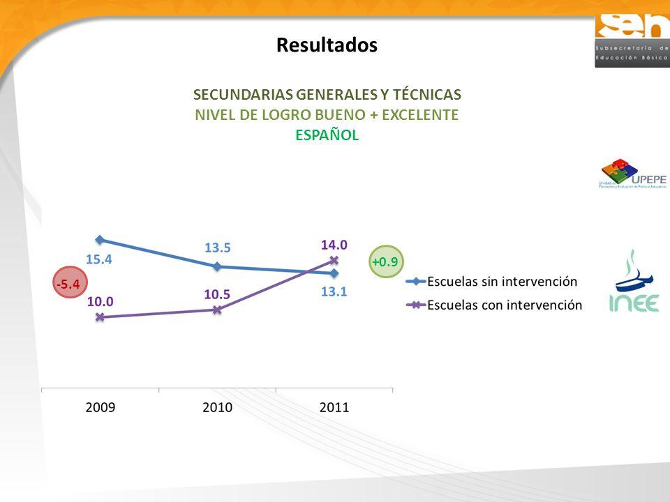 Resultados SECUNDARIAS GENERALES Y TÉCNICAS NIVEL DE LOGRO BUENO + EXCELENTE ESPAÑOL