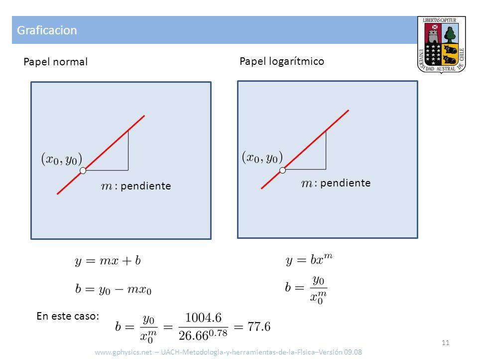 Graficacion Papel normal Papel logarítmico : pendiente : pendiente