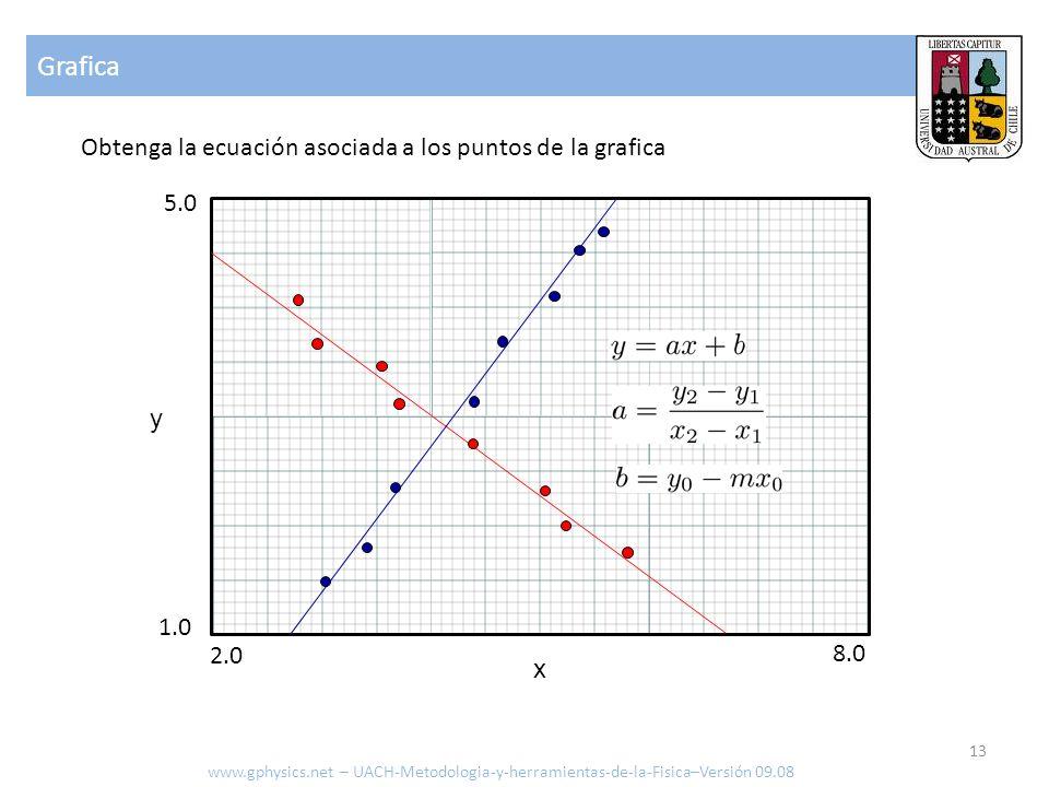 Grafica Obtenga la ecuación asociada a los puntos de la grafica 5.0 y