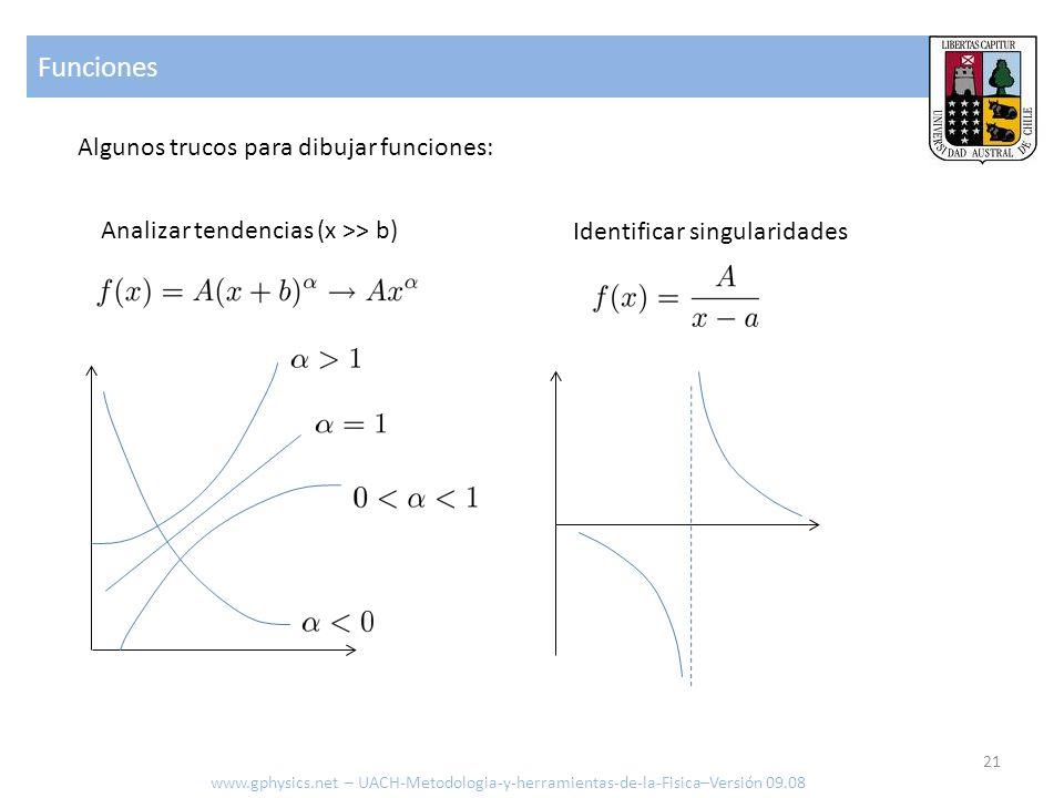 Funciones Algunos trucos para dibujar funciones:
