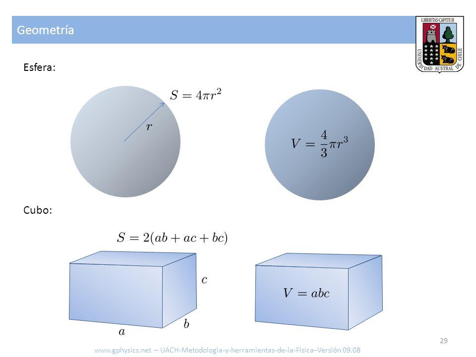 Geometría Esfera: Cubo: