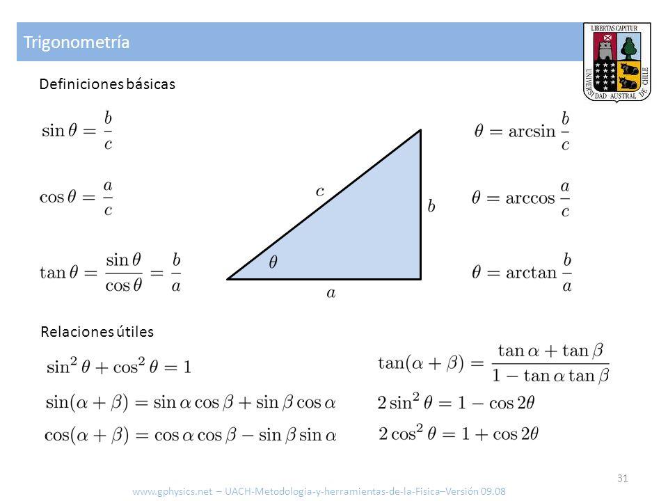 Trigonometría Definiciones básicas Relaciones útiles