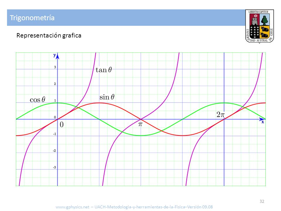 Trigonometría Representación grafica