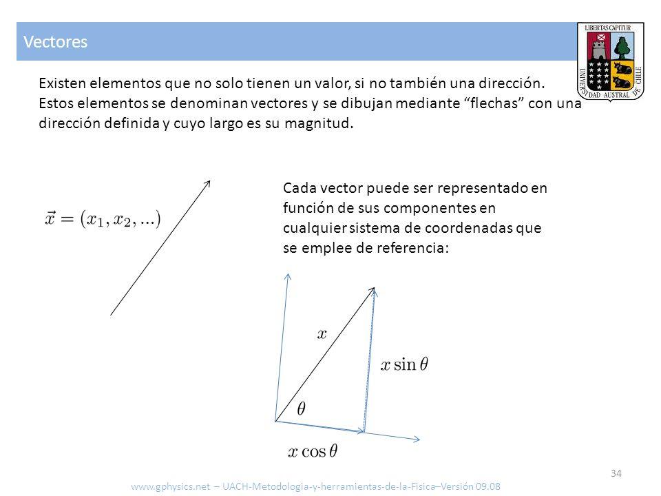 Vectores Existen elementos que no solo tienen un valor, si no también una dirección.