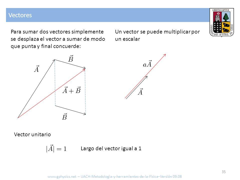 Vectores Para sumar dos vectores simplemente se desplaza el vector a sumar de modo que punta y final concuerde: