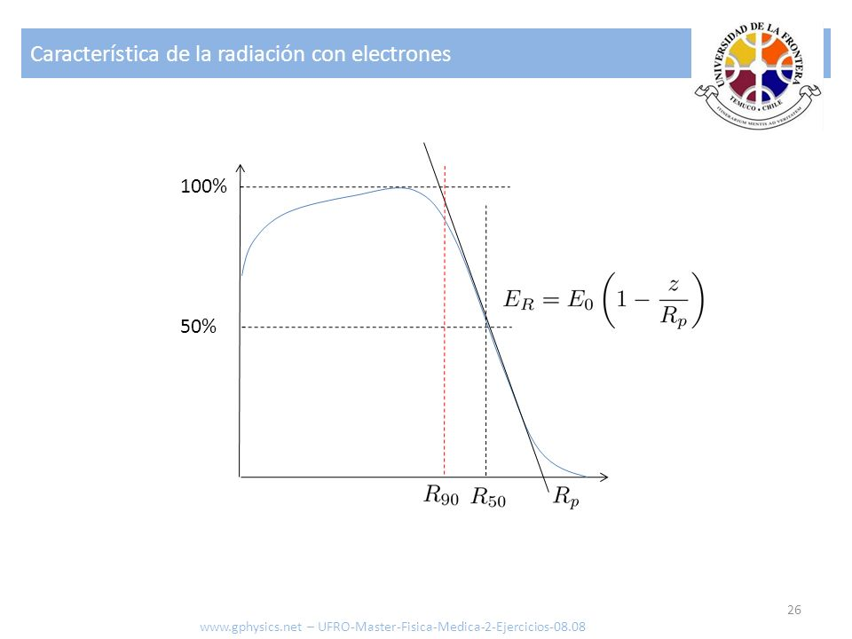 Característica de la radiación con electrones