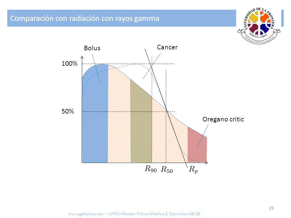 Comparación con radiación con rayos gamma